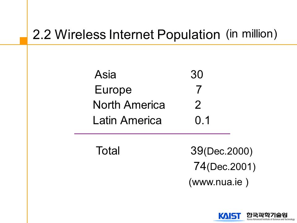2.2 Wireless Internet Population (in million) Asia 30 Europe 7 North America 2 Latin America 0.1 Total 39 (Dec.2000) 74 (Dec.2001) (www.nua.ie )