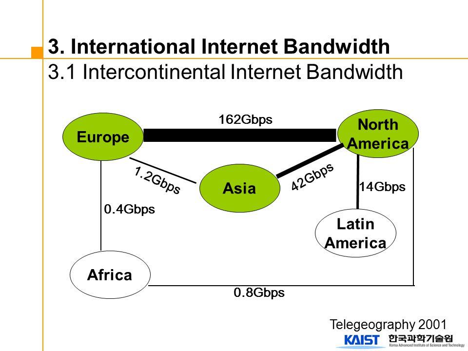 3. International Internet Bandwidth 3.1 Intercontinental Internet Bandwidth North America Latin America Asia Europe Africa 162Gbps 14Gbps 0.8Gbps 1.2G