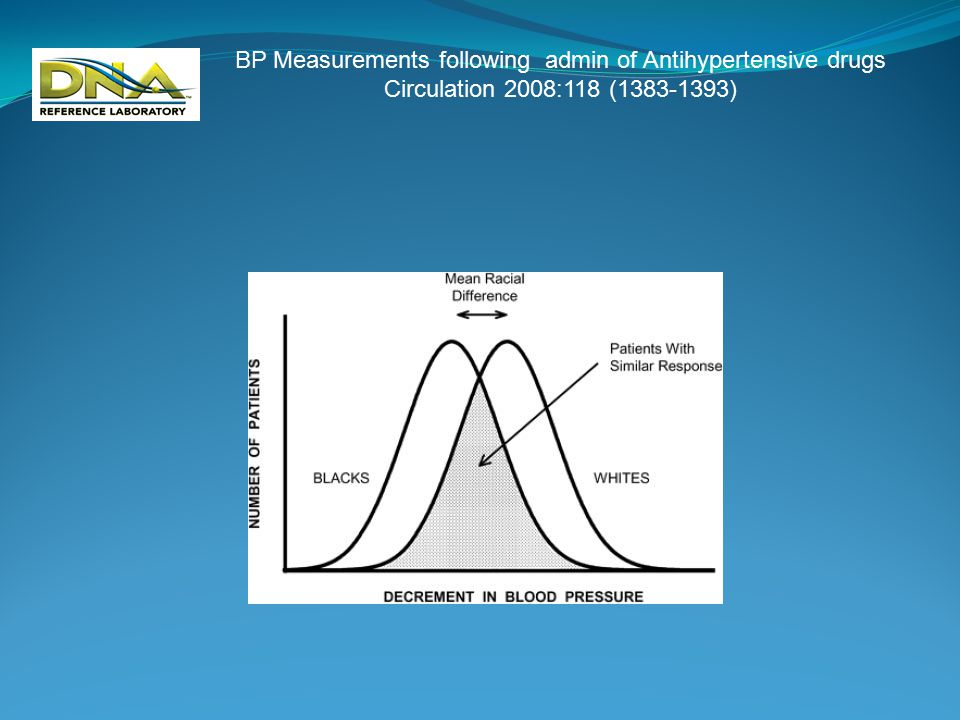 Average Warfarin dose requirements Circulation 2008:118 pp1384.