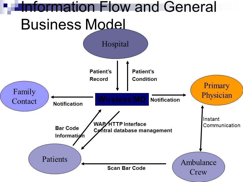 Information Flow and General Business Model Family Contact Hospital Patients Primary Physician Notification WAP, HTTP Interface Central database management Ambulance Crew Scan Bar Code Wireless MD Notification Patient's Condition Patient's Record Bar Code Information Instant Communication