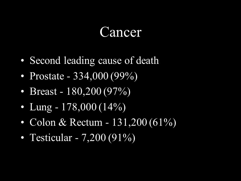 Cancer Second leading cause of death Prostate - 334,000 (99%) Breast - 180,200 (97%) Lung - 178,000 (14%) Colon & Rectum - 131,200 (61%) Testicular - 7,200 (91%)