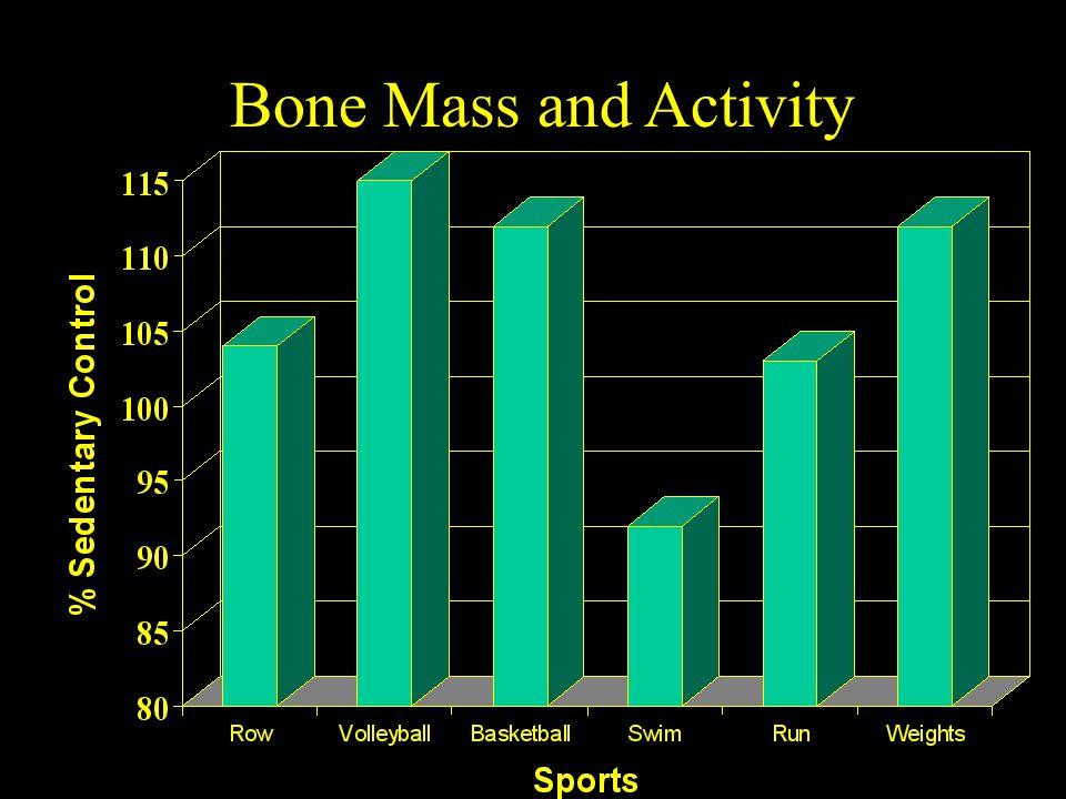 Bone Mass and Activity