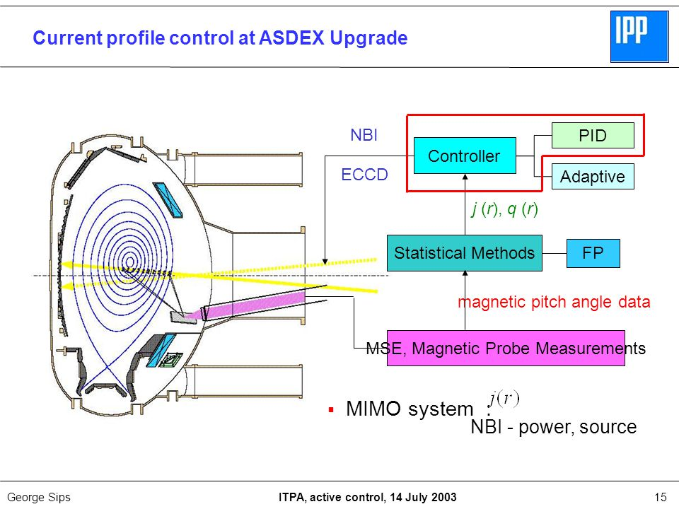George Sips ITPA, active control, 14 July 200315 NBI - power, source  MIMO system : MSE, Magnetic Probe Measurements Controller Adaptive PID Statistical Methods j (r), q (r) magnetic pitch angle data NBI FP ECCD Current profile control at ASDEX Upgrade