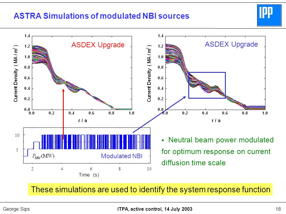 George Sips ITPA, active control, 14 July 200318 2 4 6 8 10  Neutral beam power modulated for optimum response on current diffusion time scale Time (s) Modulated NBI 5 10 ASDEX Upgrade ASTRA Simulations of modulated NBI sources These simulations are used to identify the system response function