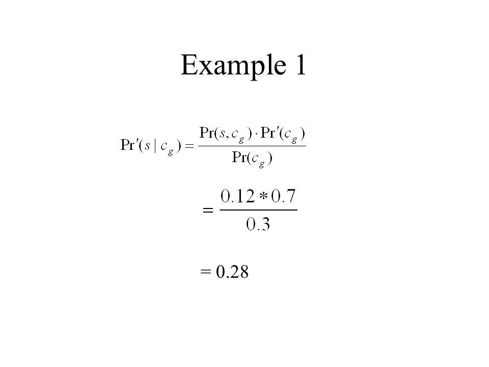 Example 1 = 0.28