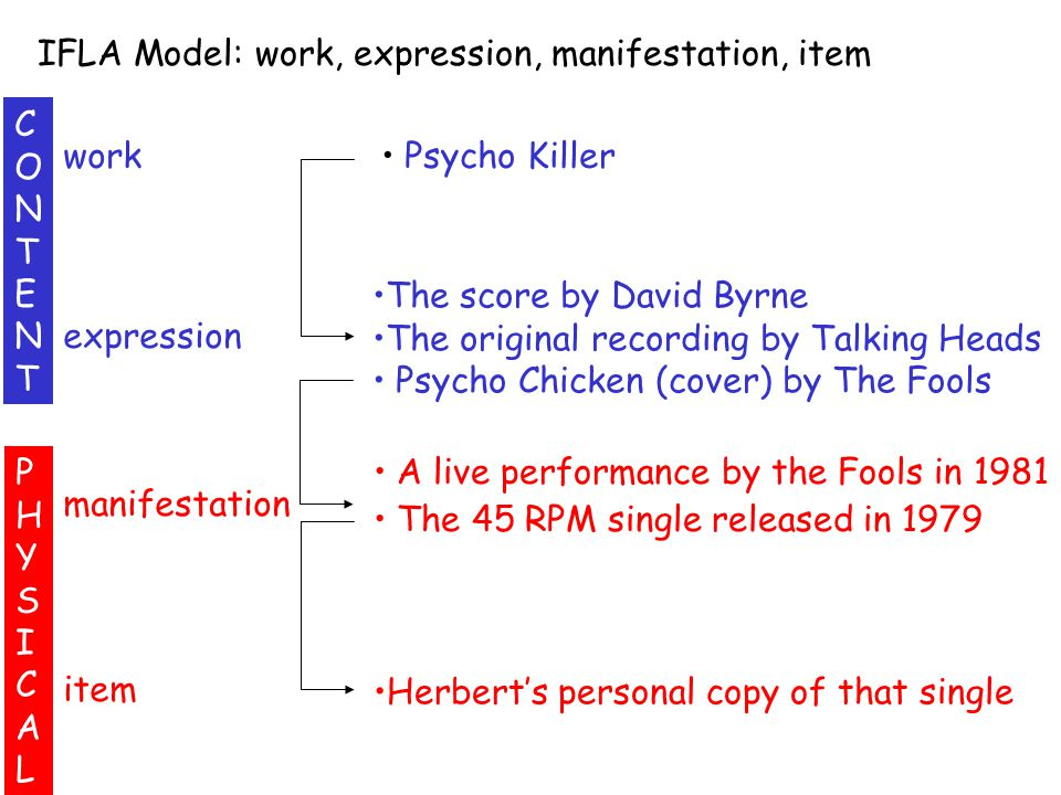 work expression manifestation item Psycho Killer The score by David Byrne The original recording by Talking Heads Psycho Chicken (cover) by The Fools