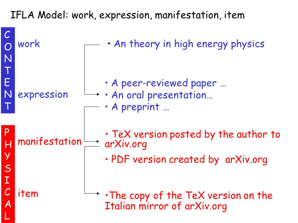 work expression manifestation item An theory in high energy physics A peer-reviewed paper … An oral presentation… A preprint … CONTENTCONTENT PHYSICAL
