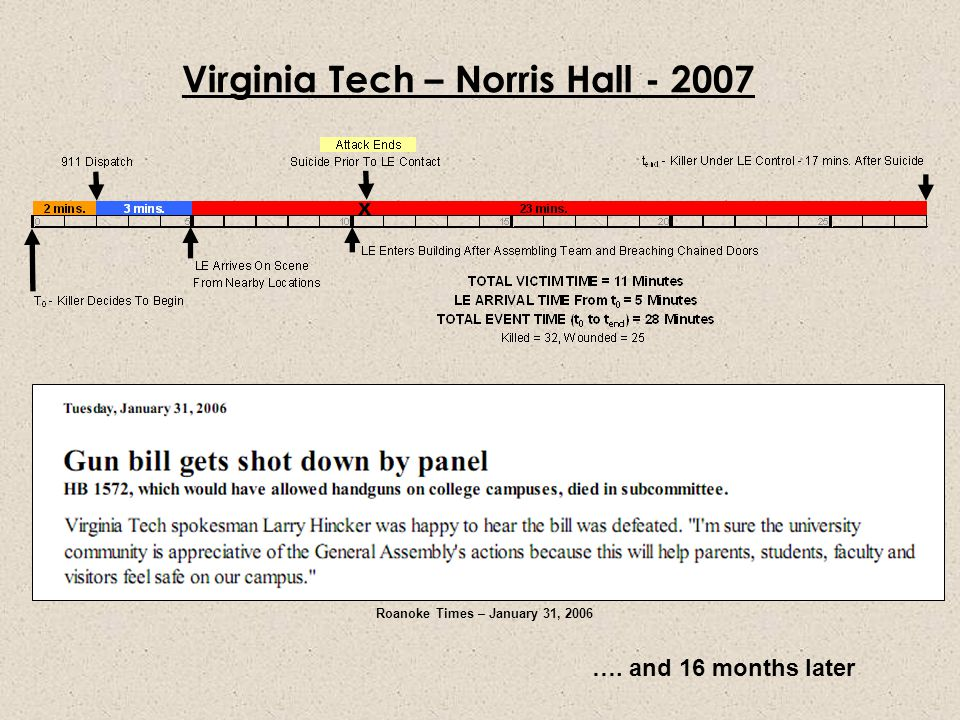 Virginia Tech – Norris Hall - 2007 …. and 16 months later Roanoke Times – January 31, 2006