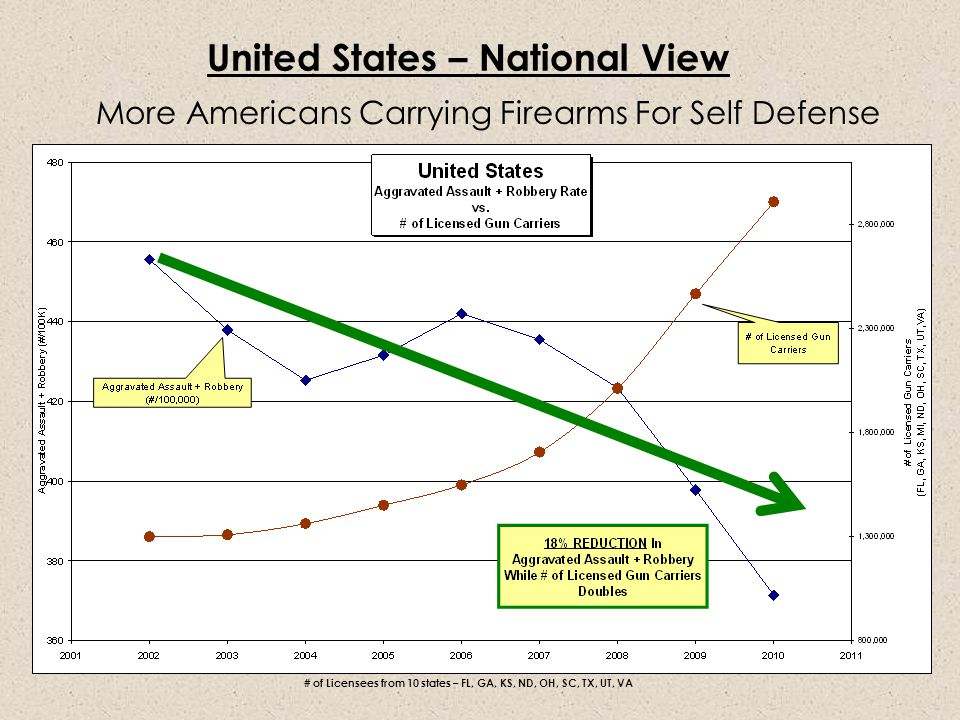 United States – National View More Americans Carrying Firearms For Self Defense # of Licensees from 10 states – FL, GA, KS, ND, OH, SC, TX, UT, VA
