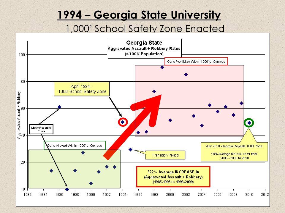 1994 – Georgia State University 1,000' School Safety Zone Enacted