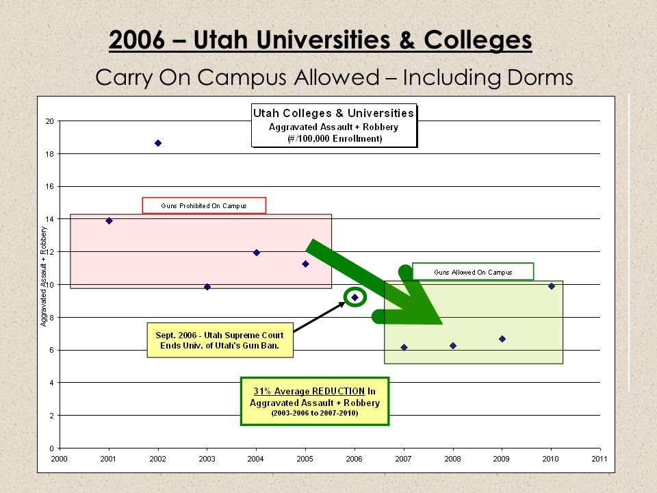 2006 – Utah Universities & Colleges Carry On Campus Allowed – Including Dorms