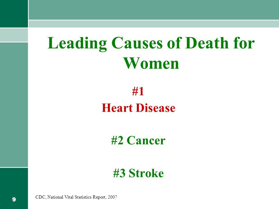 9 Leading Causes of Death for Women #1 Heart Disease #2 Cancer #3 Stroke CDC, National Vital Statistics Report, 2007