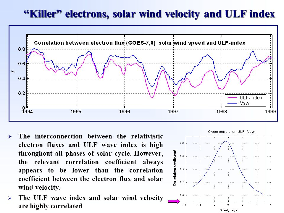 Killer electrons, solar wind velocity and ULF index  The interconnection between the relativistic electron fluxes and ULF wave index is high throughout all phases of solar cycle.