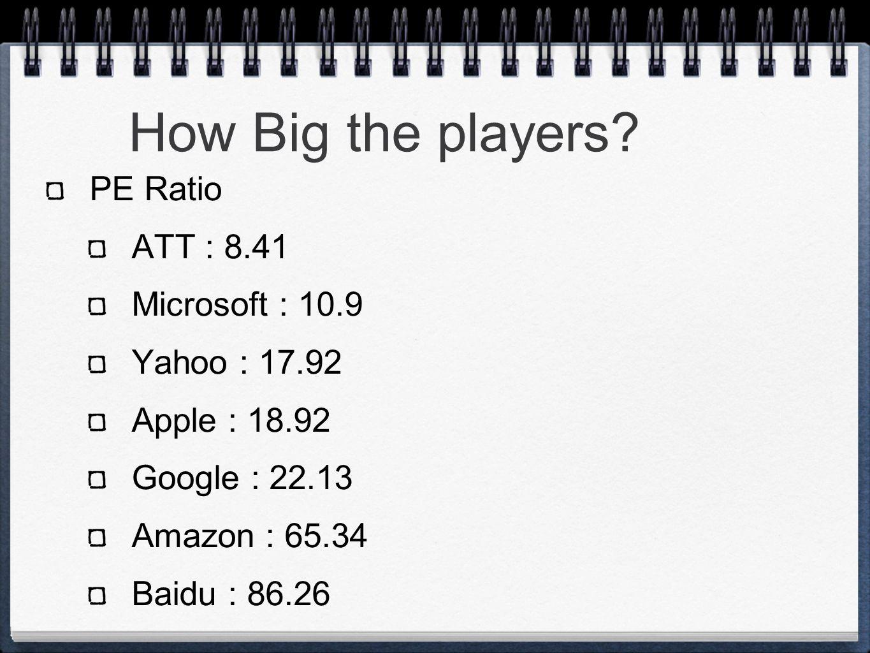 How Big the players? PE Ratio ATT : 8.41 Microsoft : 10.9 Yahoo : 17.92 Apple : 18.92 Google : 22.13 Amazon : 65.34 Baidu : 86.26