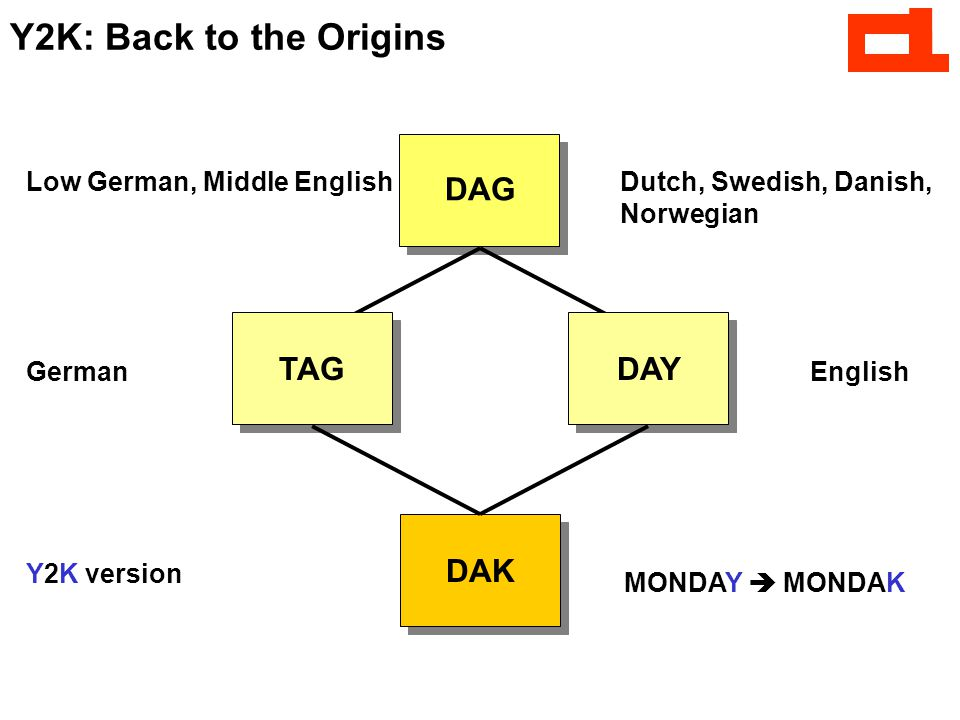 Y2K: Back to the Origins DAG Low German, Middle EnglishDutch, Swedish, Danish, Norwegian TAG DAY GermanEnglish MONDAY  MONDAK DAK Y2K version
