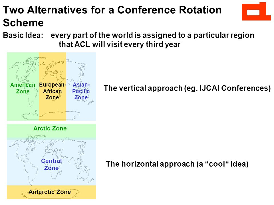 Two Alternatives for a Conference Rotation Scheme Basic Idea: every part of the world is assigned to a particular region that ACL will visit every third year American Zone European- African Zone Asian- Pacific Zone The vertical approach (eg.