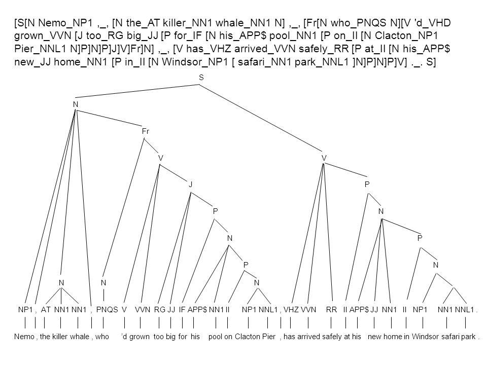 5 [S[N Nemo_NP1,_, [N the_AT killer_NN1 whale_NN1 N],_, [Fr[N who_PNQS N][V 'd_VHD grown_VVN [J too_RG big_JJ [P for_IF [N his_APP$ pool_NN1 [P on_II