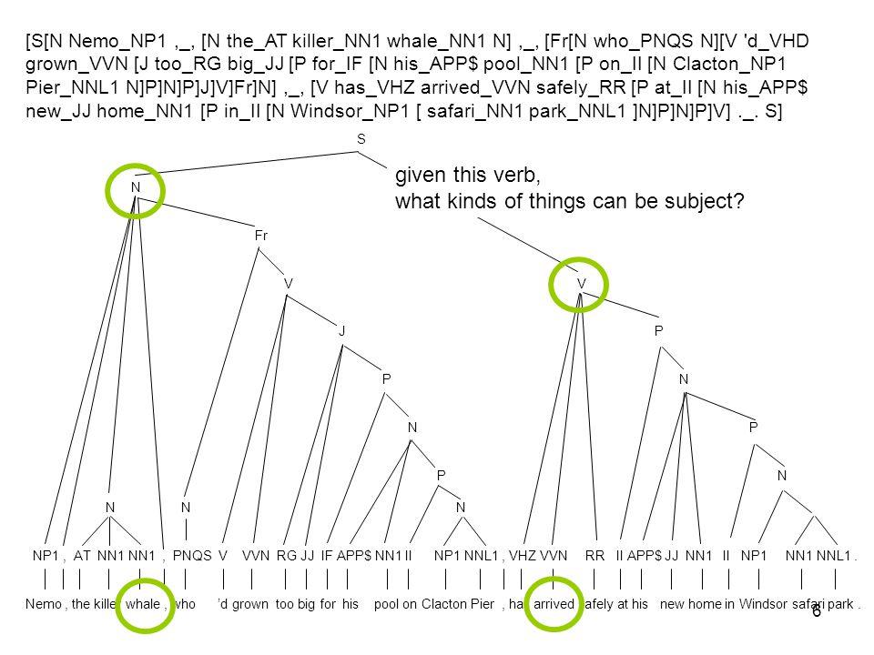 6 [S[N Nemo_NP1,_, [N the_AT killer_NN1 whale_NN1 N],_, [Fr[N who_PNQS N][V 'd_VHD grown_VVN [J too_RG big_JJ [P for_IF [N his_APP$ pool_NN1 [P on_II