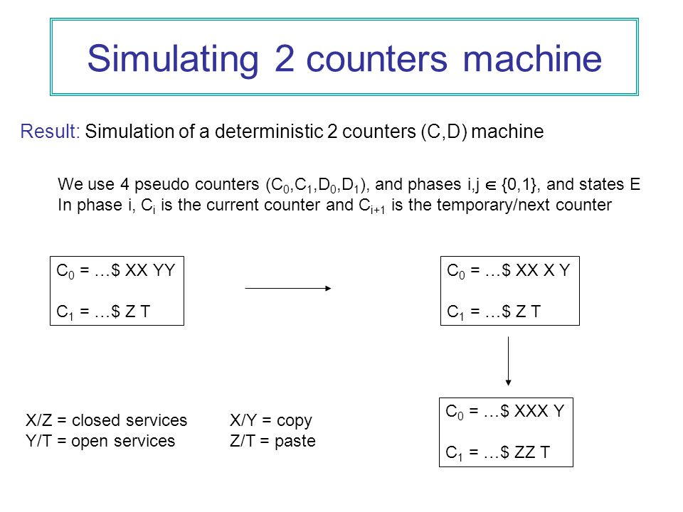 Simulating 2 counters machine Result: Simulation of a deterministic 2 counters (C,D) machine We use 4 pseudo counters (C 0,C 1,D 0,D 1 ), and phases i,j  {0,1}, and states E In phase i, C i is the current counter and C i+1 is the temporary/next counter C 0 = …$ XX YY C 1 = …$ Z T C 0 = …$ XX X Y C 1 = …$ Z T C 0 = …$ XXX Y C 1 = …$ ZZ T X/Z = closed services Y/T = open services X/Y = copy Z/T = paste