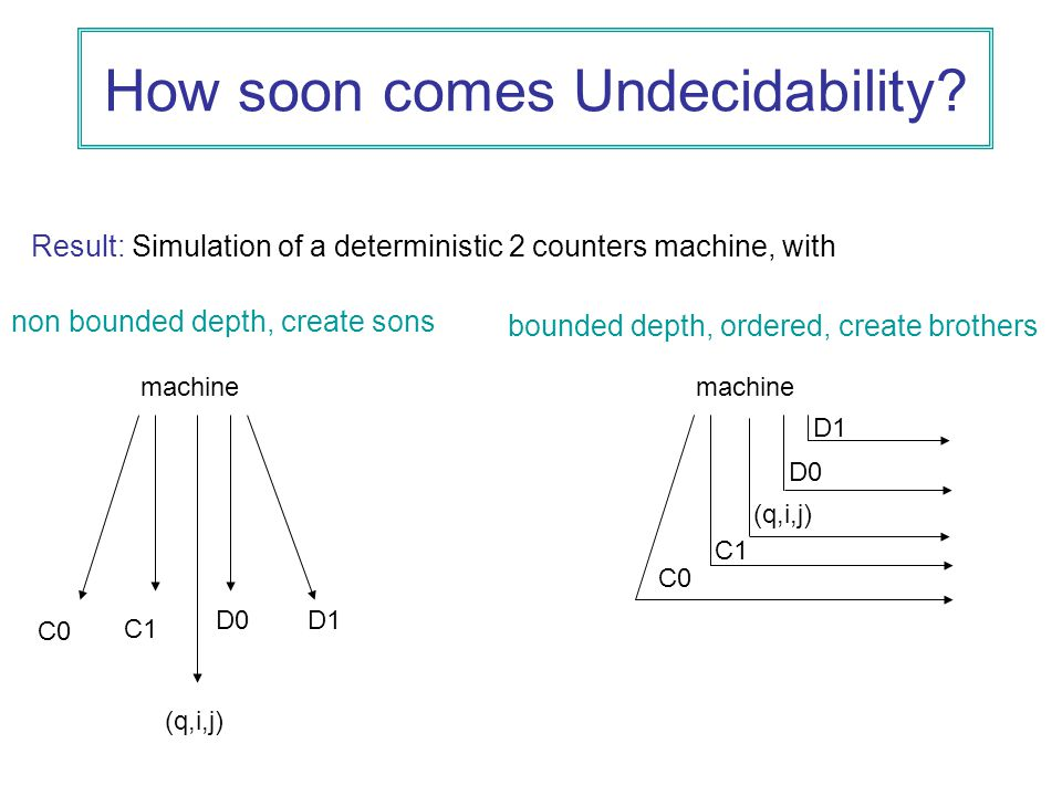 How soon comes Undecidability.