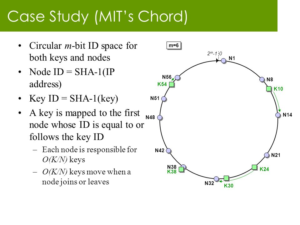 Case Study (MIT's Chord) Circular m-bit ID space for both keys and nodes Node ID = SHA-1(IP address) Key ID = SHA-1(key) A key is mapped to the first