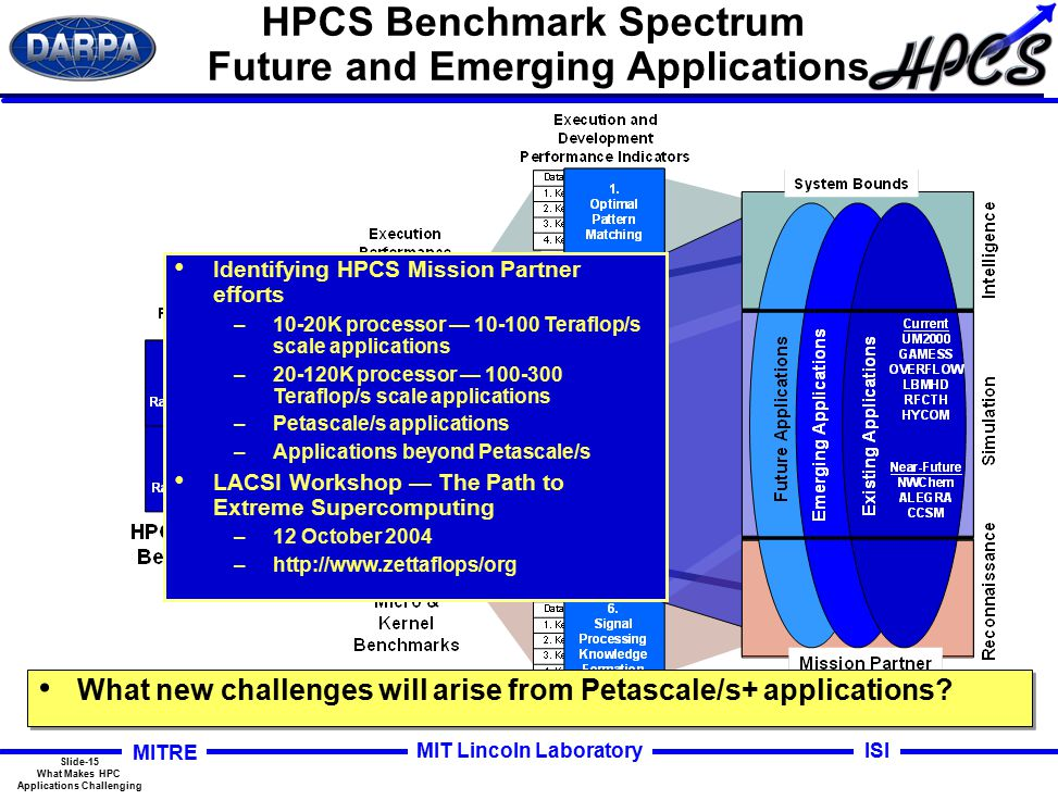 Slide-15 What Makes HPC Applications Challenging MITRE ISIMIT Lincoln Laboratory HPCS Benchmark Spectrum Future and Emerging Applications Identifying HPCS Mission Partner efforts –10-20K processor — 10-100 Teraflop/s scale applications –20-120K processor — 100-300 Teraflop/s scale applications –Petascale/s applications –Applications beyond Petascale/s LACSI Workshop — The Path to Extreme Supercomputing –12 October 2004 –http://www.zettaflops/org What new challenges will arise from Petascale/s+ applications