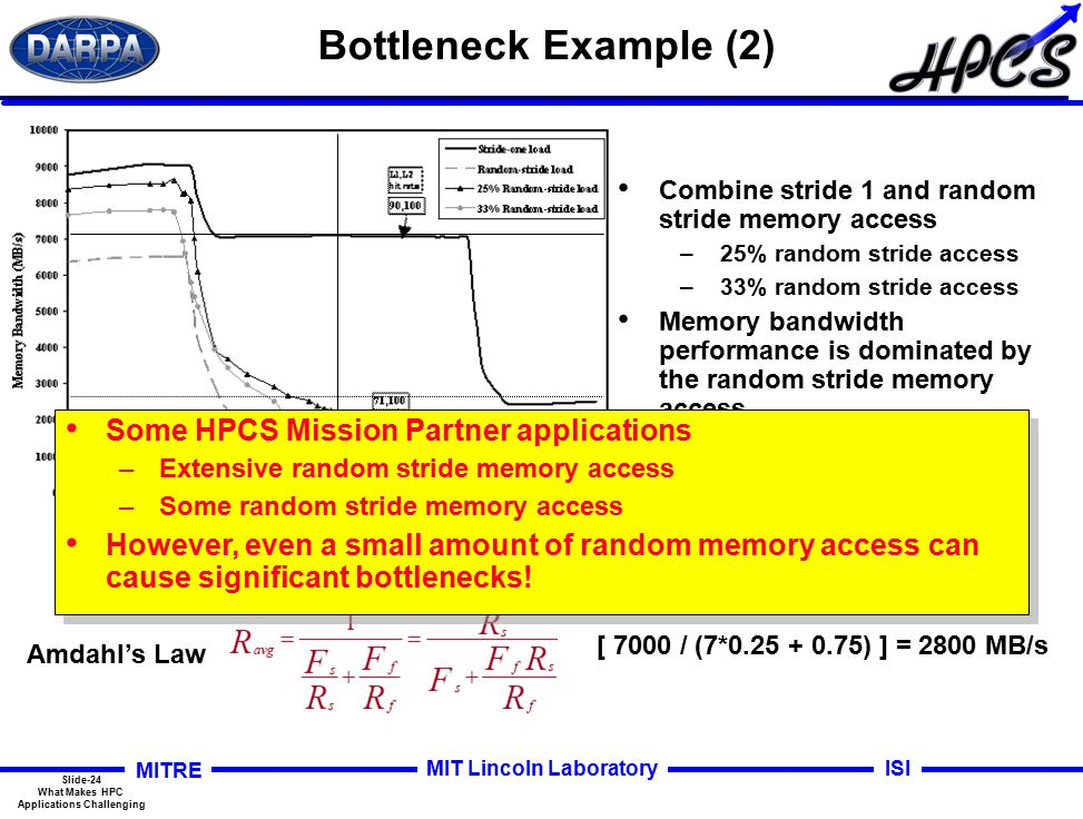 Slide-24 What Makes HPC Applications Challenging MITRE ISIMIT Lincoln Laboratory Bottleneck Example (2) Combine stride 1 and random stride memory access –25% random stride access –33% random stride access Memory bandwidth performance is dominated by the random stride memory access SDSC MAPS on a COMPAQ Alphaserver Amdahl's Law [ 7000 / (7*0.25 + 0.75) ] = 2800 MB/s Some HPCS Mission Partner applications –Extensive random stride memory access –Some random stride memory access However, even a small amount of random memory access can cause significant bottlenecks.