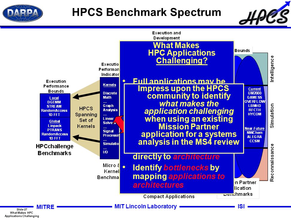 Slide-27 What Makes HPC Applications Challenging MITRE ISIMIT Lincoln Laboratory HPCS Benchmark Spectrum What Makes HPC Applications Challenging.