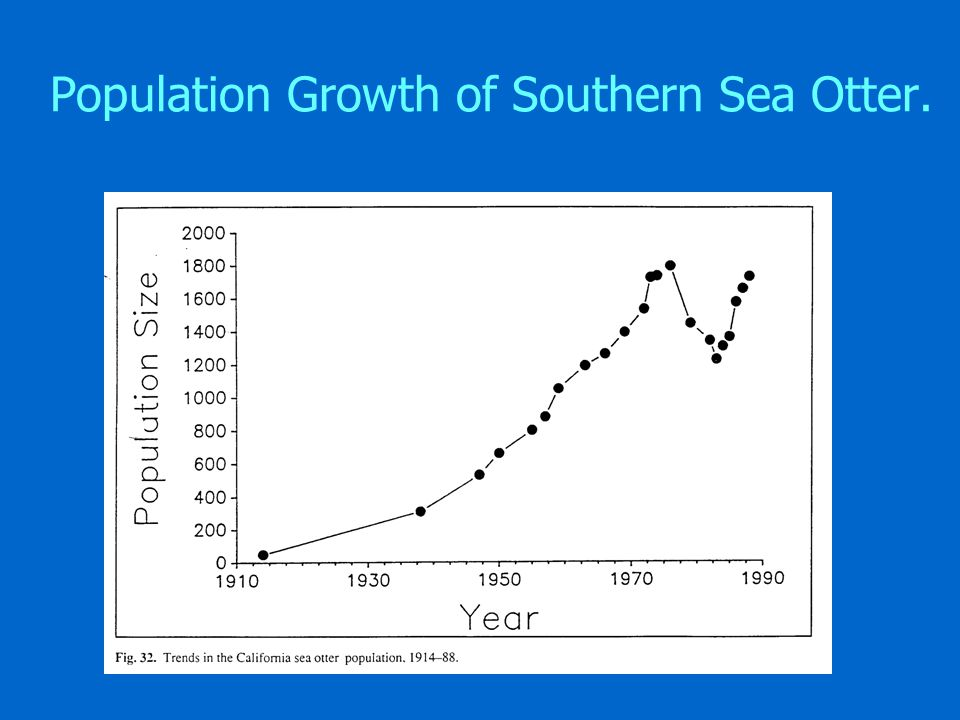 Population Growth of Southern Sea Otter.