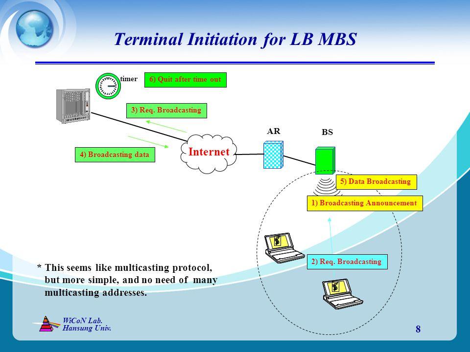 WiCoN Lab.Hansung Univ. 8 Terminal Initiation for LB MBS Internet Broadcasting server 2) Req.