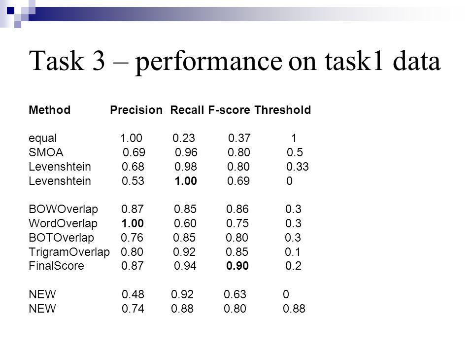 Task 3 – performance on task1 data Method Precision Recall F-score Threshold equal 1.00 0.23 0.37 1 SMOA 0.69 0.96 0.80 0.5 Levenshtein 0.68 0.98 0.80 0.33 Levenshtein 0.53 1.00 0.69 0 BOWOverlap 0.87 0.85 0.86 0.3 WordOverlap 1.00 0.60 0.75 0.3 BOTOverlap 0.76 0.85 0.80 0.3 TrigramOverlap 0.80 0.92 0.85 0.1 FinalScore 0.87 0.94 0.90 0.2 NEW 0.48 0.92 0.63 0 NEW 0.74 0.88 0.80 0.88