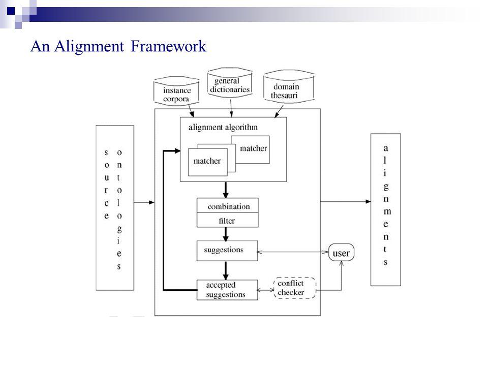 An Alignment Framework