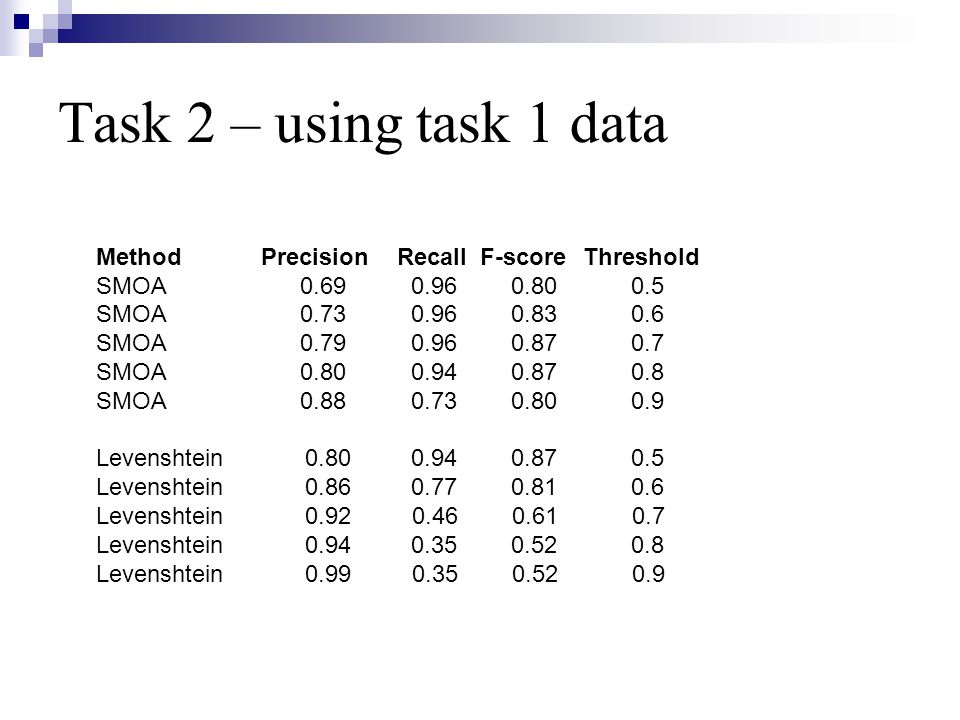 Task 2 – using task 1 data Method Precision Recall F-score Threshold SMOA 0.69 0.96 0.80 0.5 SMOA 0.73 0.96 0.83 0.6 SMOA 0.79 0.96 0.87 0.7 SMOA 0.80 0.94 0.87 0.8 SMOA 0.88 0.73 0.80 0.9 Levenshtein 0.80 0.94 0.87 0.5 Levenshtein 0.86 0.77 0.81 0.6 Levenshtein 0.92 0.46 0.61 0.7 Levenshtein 0.94 0.35 0.52 0.8 Levenshtein 0.99 0.35 0.52 0.9