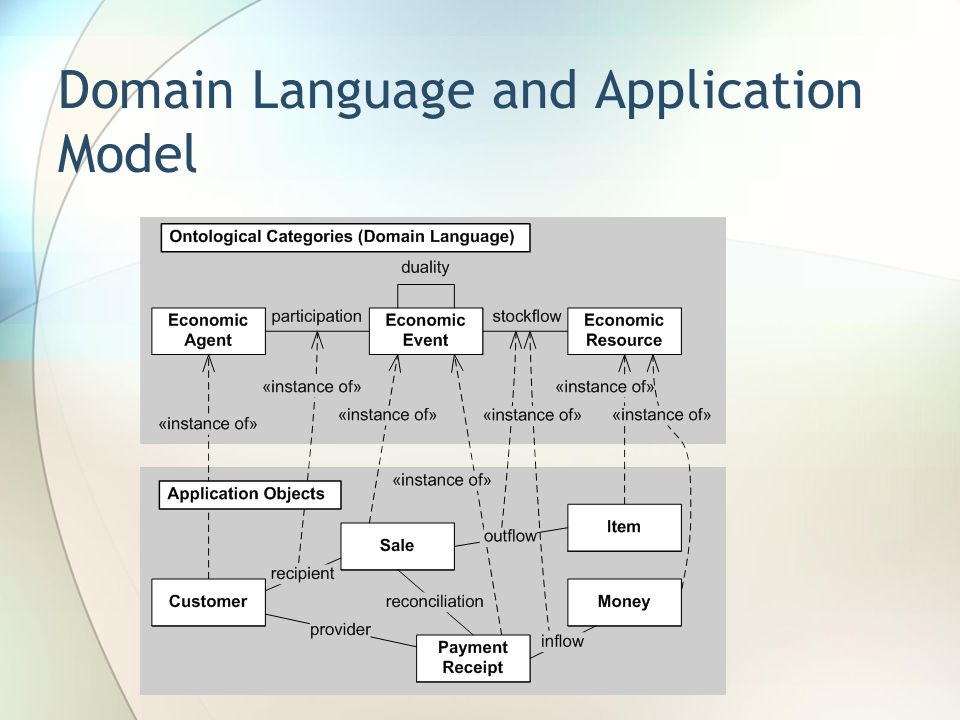 Domain Language and Application Model