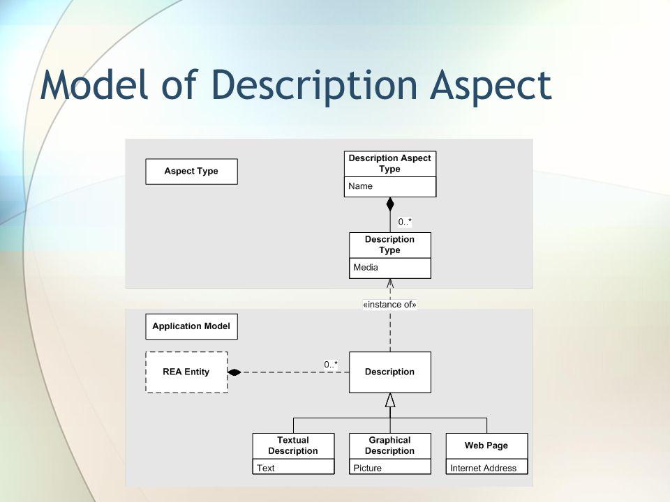 Model of Description Aspect