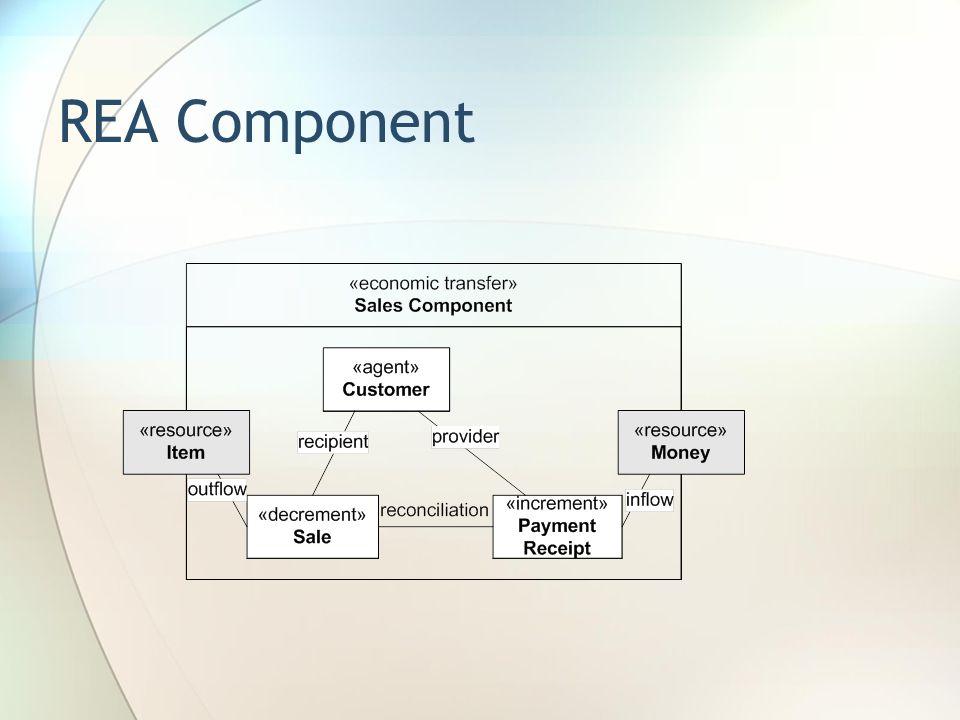 REA Component