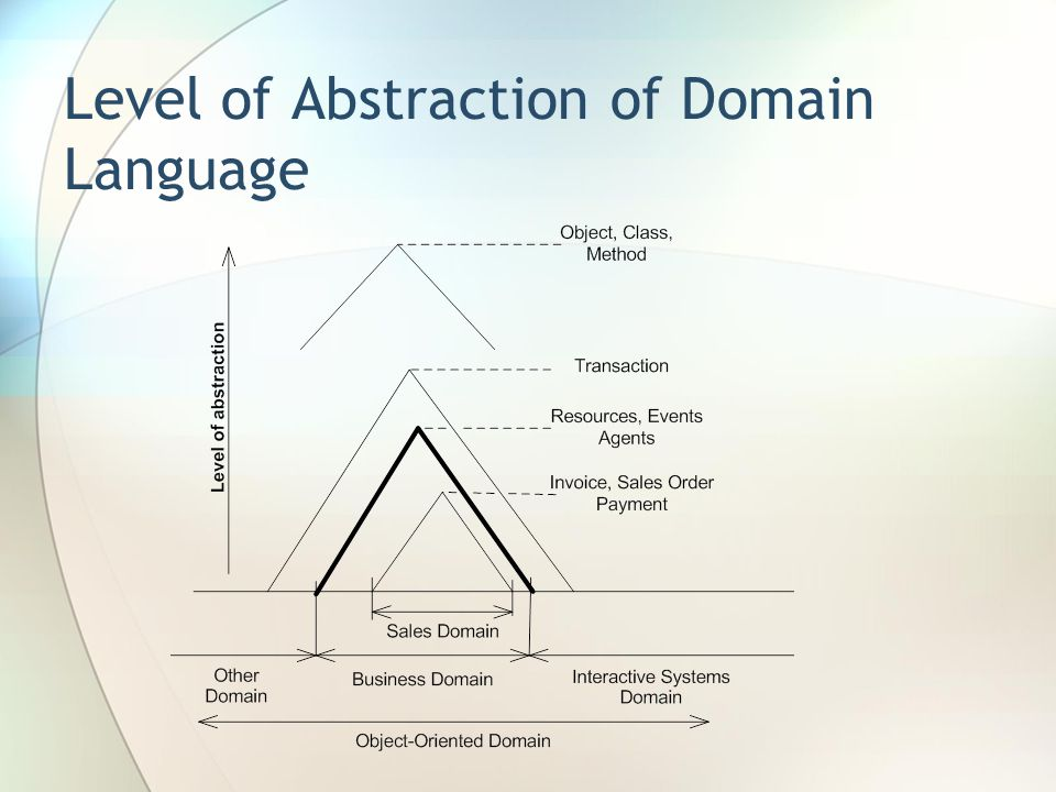 Level of Abstraction of Domain Language