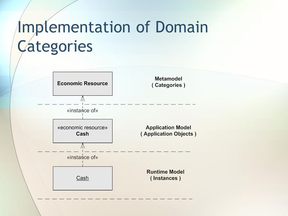 Implementation of Domain Categories