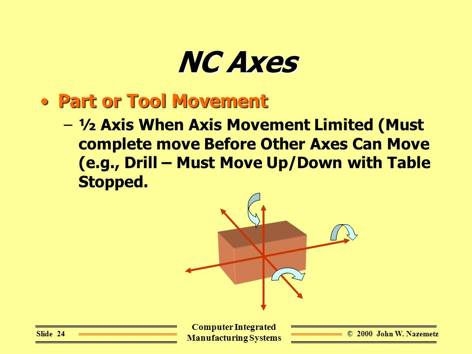 © 2000 John W. NazemetzSlide 24 Computer Integrated Manufacturing Systems NC Axes Part or Tool MovementPart or Tool Movement –½ Axis When Axis Movemen