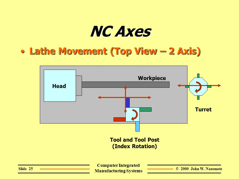 © 2000 John W. NazemetzSlide 25 Computer Integrated Manufacturing Systems NC Axes Lathe Movement (Top View – 2 Axis)Lathe Movement (Top View – 2 Axis)