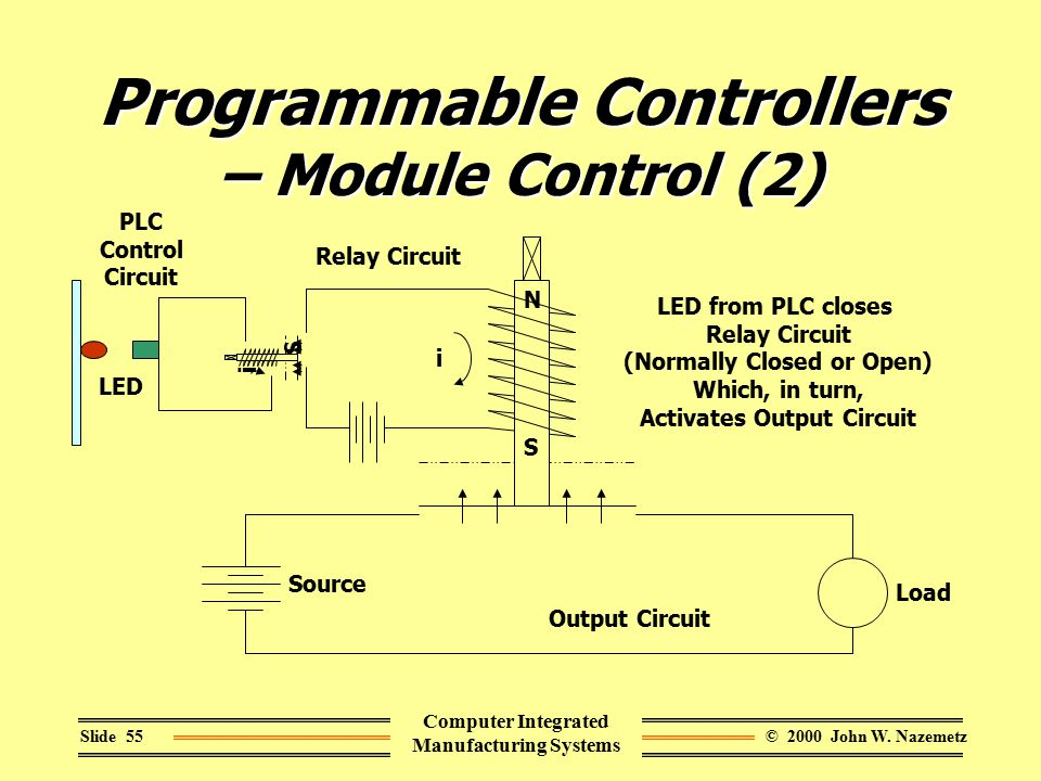 © 2000 John W. NazemetzSlide 55 Computer Integrated Manufacturing Systems Programmable Controllers – Module Control (2) S N i Relay Circuit Output Cir