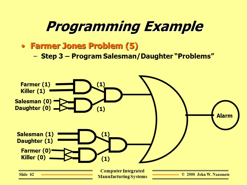 © 2000 John W. NazemetzSlide 62 Computer Integrated Manufacturing Systems Programming Example Farmer Jones Problem (5)Farmer Jones Problem (5) –Step 3