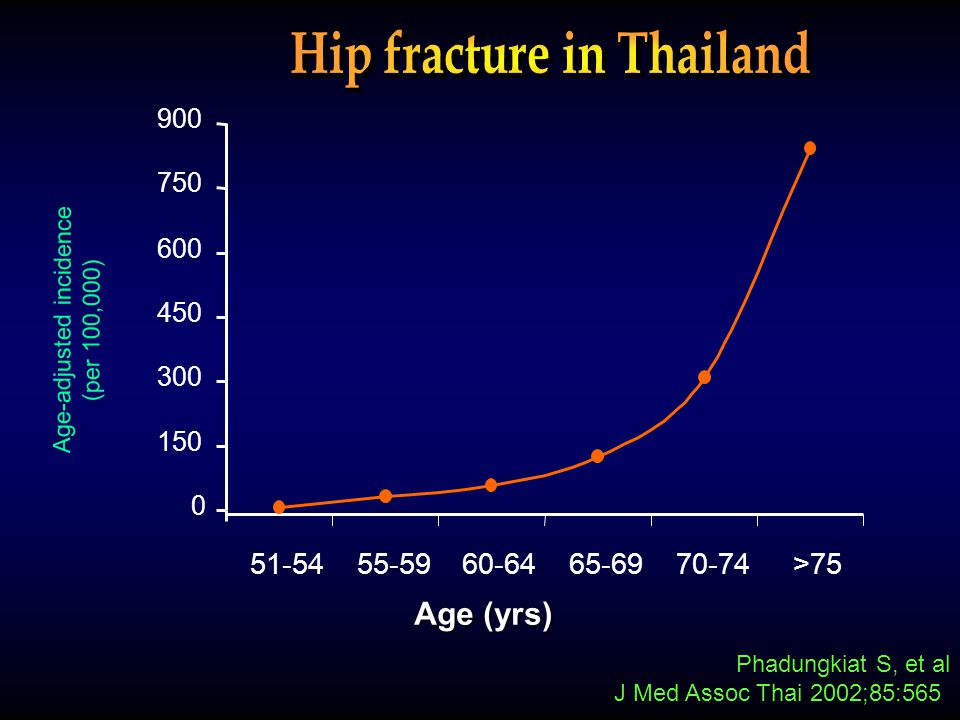 Phadungkiat S, et al J Med Assoc Thai 2002;85:565 Age (yrs) Age-adjusted incidence (per 100,000) 0 150 300 450 600 750 900 51-5455-5960-6465-6970-74>7
