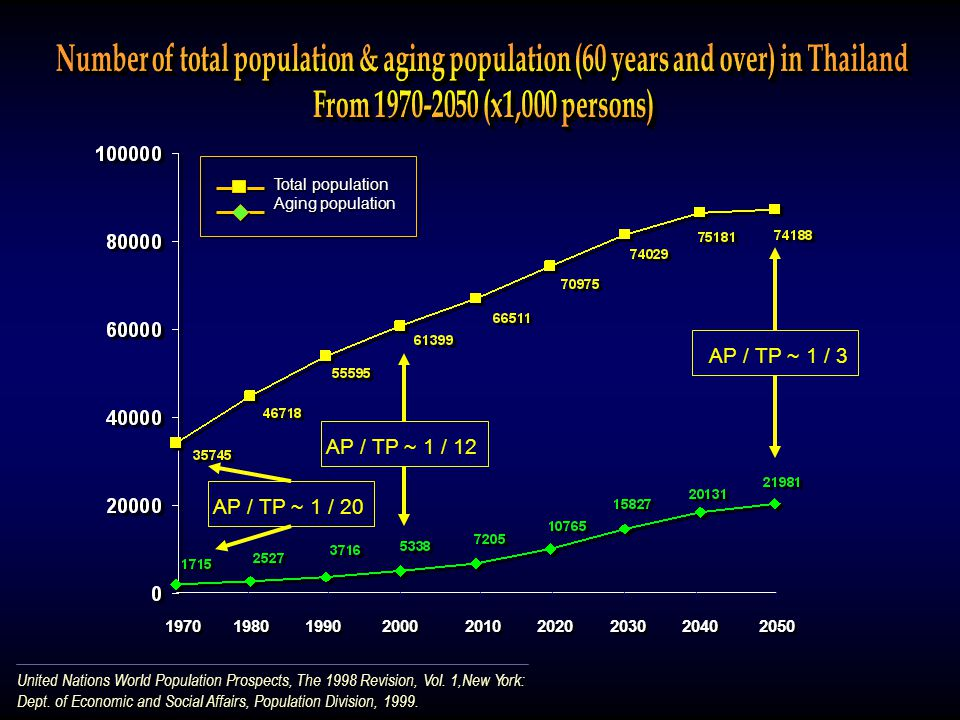1970 1980 1990 2000 2010 2020 2030 2040 2050 Total population Aging population Total population Aging population United Nations World Population Prosp