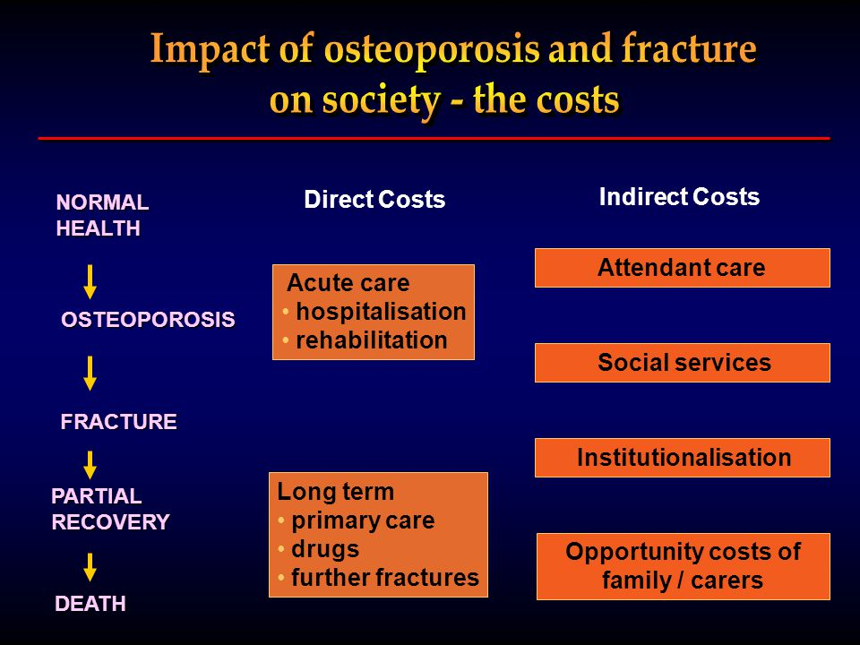 NORMAL HEALTH FRACTURE PARTIAL RECOVERY DEATH Acute care hospitalisation rehabilitation Direct Costs Indirect Costs Attendant care Opportunity costs of family / carers Long term primary care drugs further fractures OSTEOPOROSIS Social services Institutionalisation