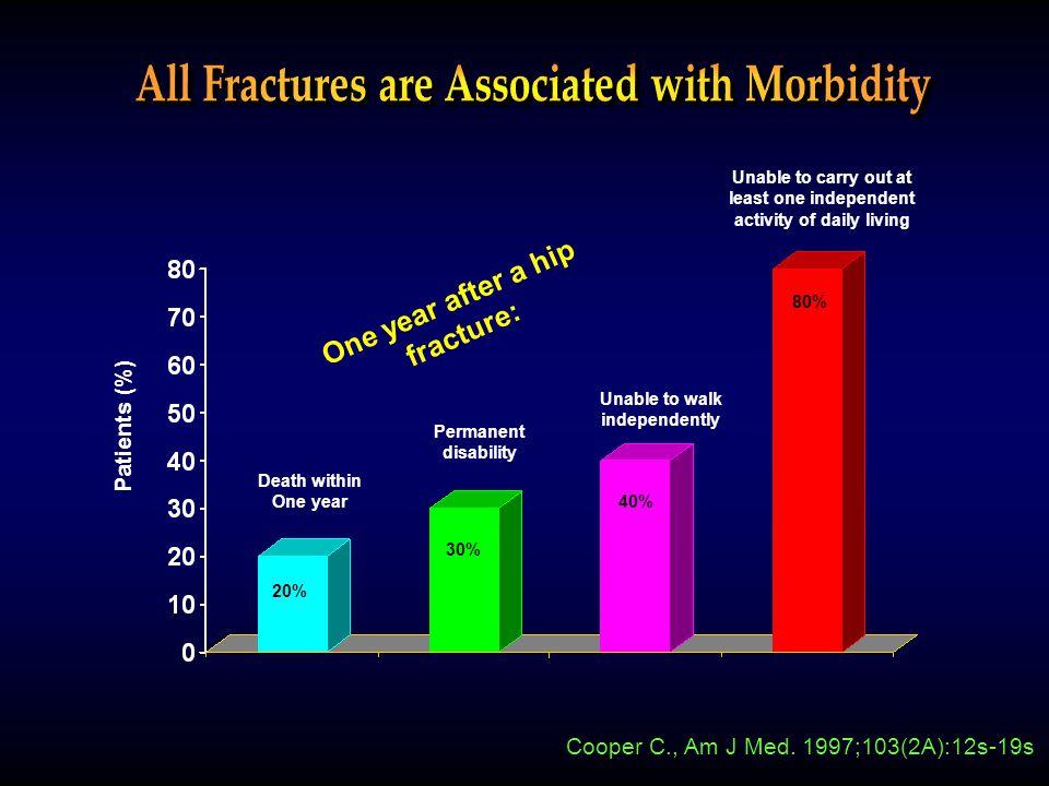 Age (yrs.) 90807060504030 1.4 1.2 1.0.8.6.4.2 Bone Mineral Density at Lumbar Spine (g/cm 2 ) Osteopenia 27.63% Osteoporosis 19.75% Osteopenia Osteoporosis 0.847 0.682 Limpaphayom K, et al.