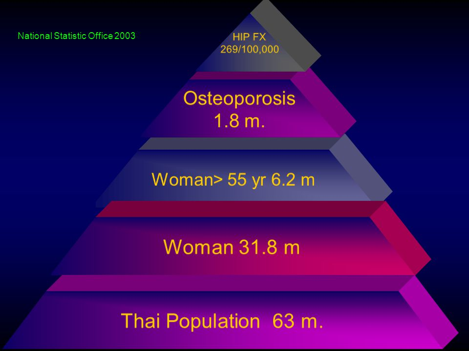 HIP FX 269/100,000 Osteoporosis 1.8 m. Woman> 55 yr 6.2 m Woman 31.8 m Thai Population 63 m. National Statistic Office 2003