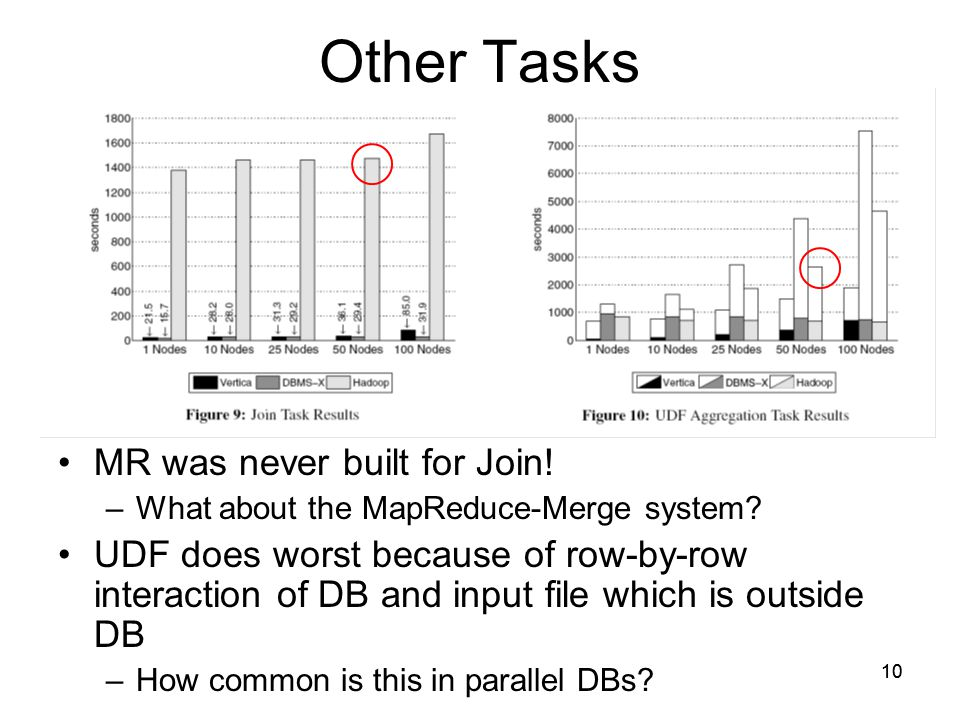 10 Other Tasks MR was never built for Join. –What about the MapReduce-Merge system.