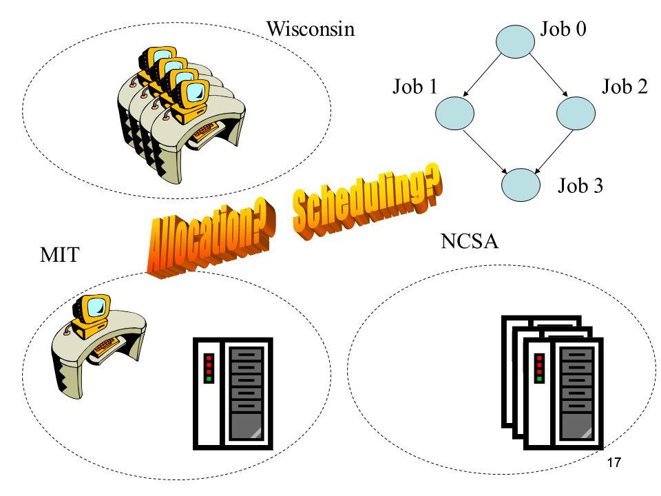 17 Wisconsin MIT NCSA Job 0 Job 2Job 1 Job 3