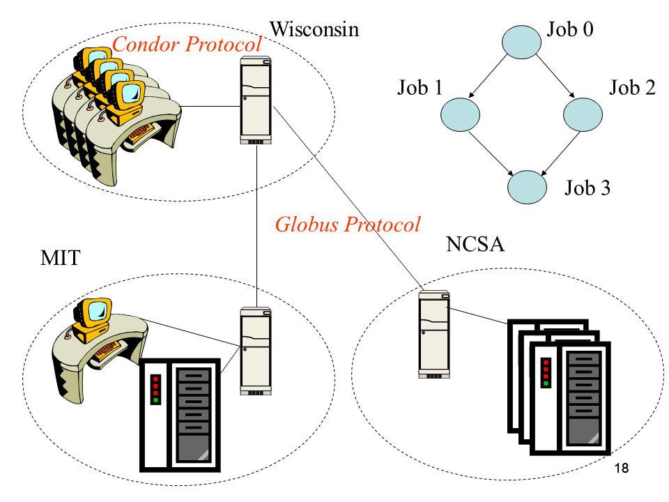 18 Job 0 Job 2Job 1 Job 3 Wisconsin MIT Condor Protocol NCSA Globus Protocol